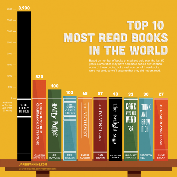 Top10MostReadBooksintheWorld_4fa1cb8b5797e_w5871.png