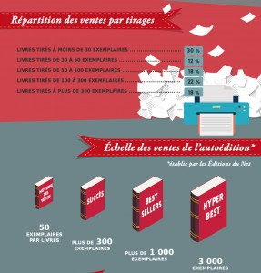 Infographie autoedition tirage