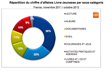Repartition-du-CA-Livre-Jeunesse-par-sous-categorie.png